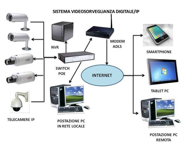 schema telecamere Ip